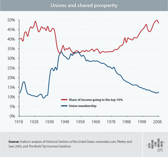 Unions and Shared Prosperity Chart by the Economic Policy Institute (EPI)