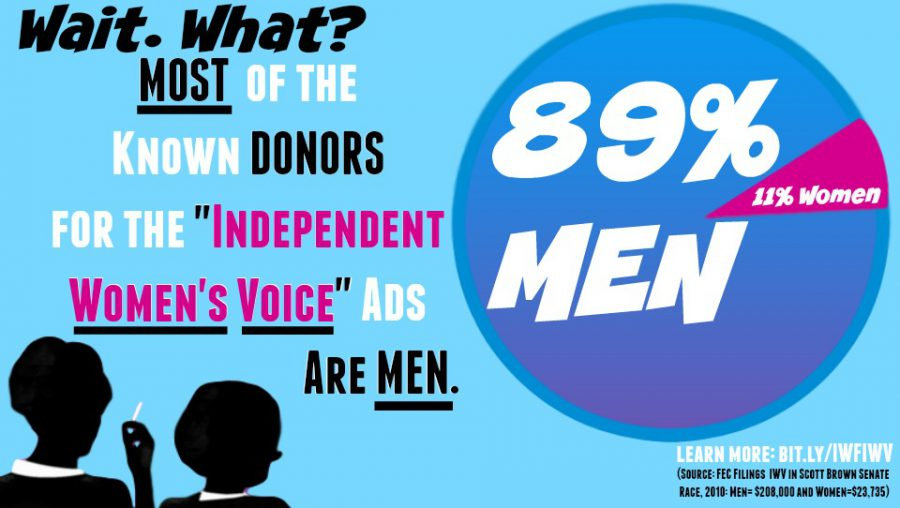 Independent Women's Voice Donors Are Mostly MEN
