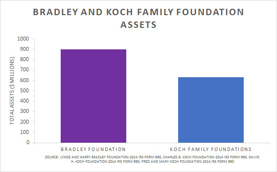 Bradley and Koch Family Foundation Assets graph