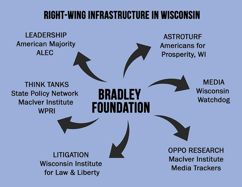 Weaponized Philanthropy in Wisconsin