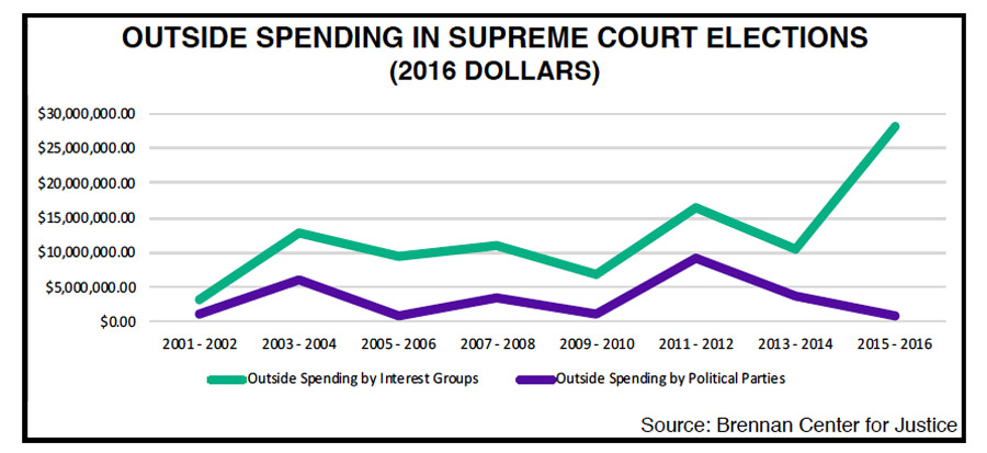 Outside Spending in Supreme Court