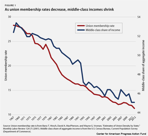 As union membership rates decrease, middle-class incomes shrink
