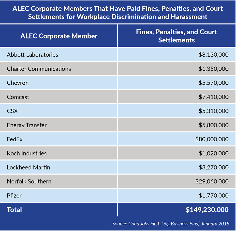 "ALEC corporate members that have paid fines, penalties, and court settlements for workplace discrimination and harassment (Source: Good Jobs First, ""Big Business Bias,"" January 2019)"